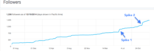 Growth of my Twitter followers