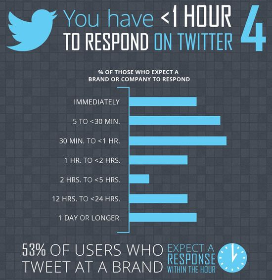 less than 1 hour for Twitter respond