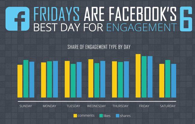 Facebook highest engagement