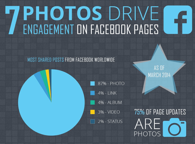 Photos drive engagement on Facebook pages