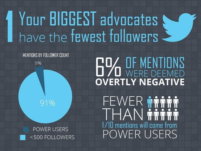 Your biggest social advocates