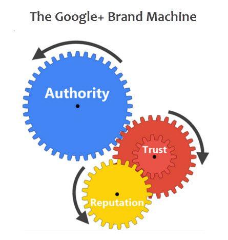 The Google+ Brand Machine