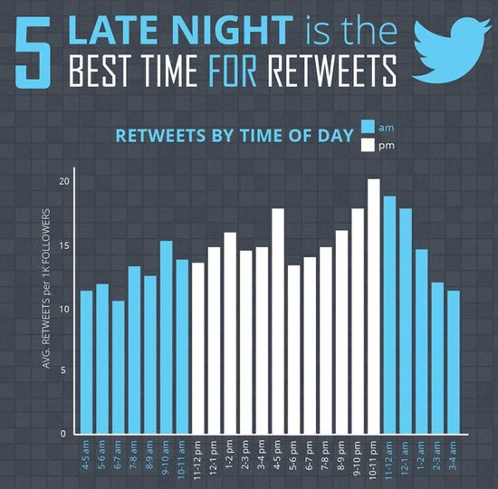 late night is the best time for retweets