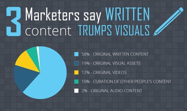 Written content is better than visuals