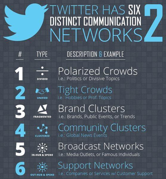 Twitter has 6 distinct communication networks