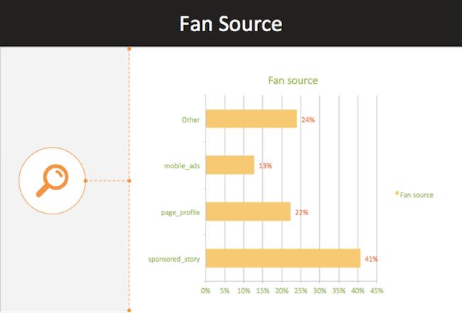 fan source