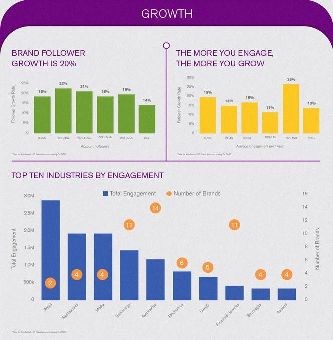 top industries by engagement