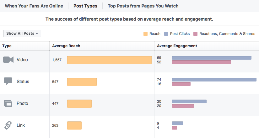Check your Facebook insights. How are your video posts performing compared to other video types?