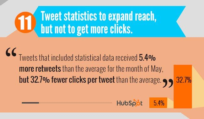 tweets statistics to expand reach