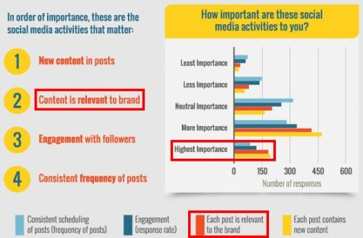 Social Media Users Prefer Relevant Content