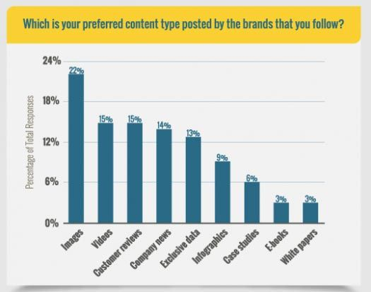 Preferred Social Media Content Types
