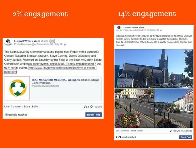 Increased Facebook engagement example