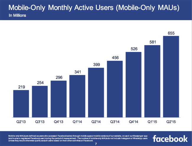 Mobile-Only Monthly Active Users Statistics - Facebook Q2 2015 Results