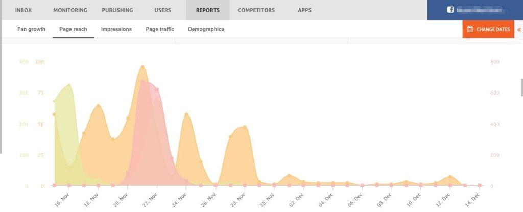 consistent content yields better reach
