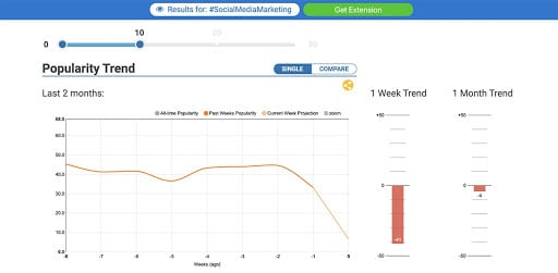 hashtag tool for popularity trend