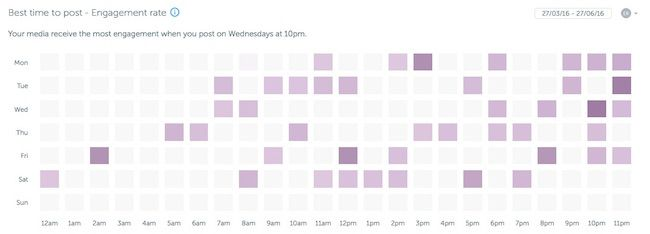 Iconosquare heat map - best time to post