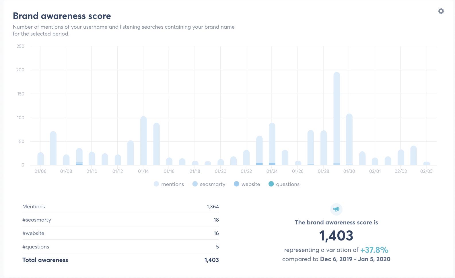 brand awareness score for twitter analytics
