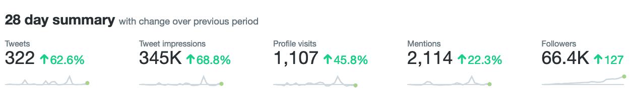 month summary for twitter analytics