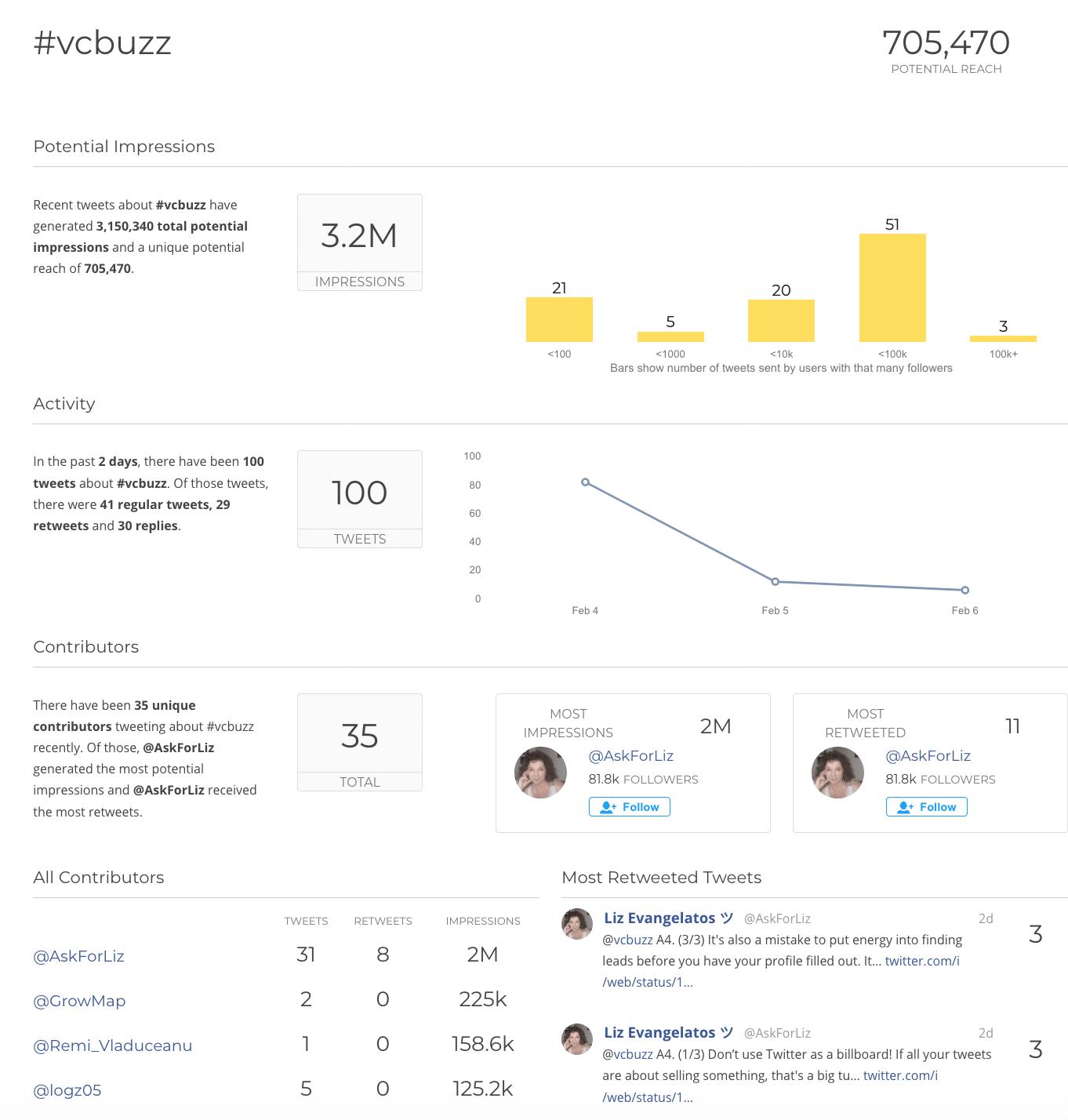 activity on twitter analytics