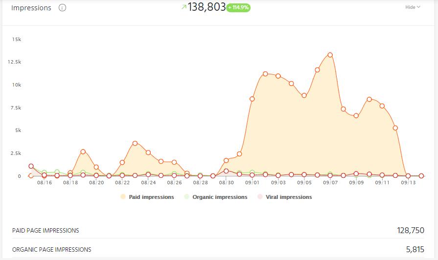 social media KPI impressions