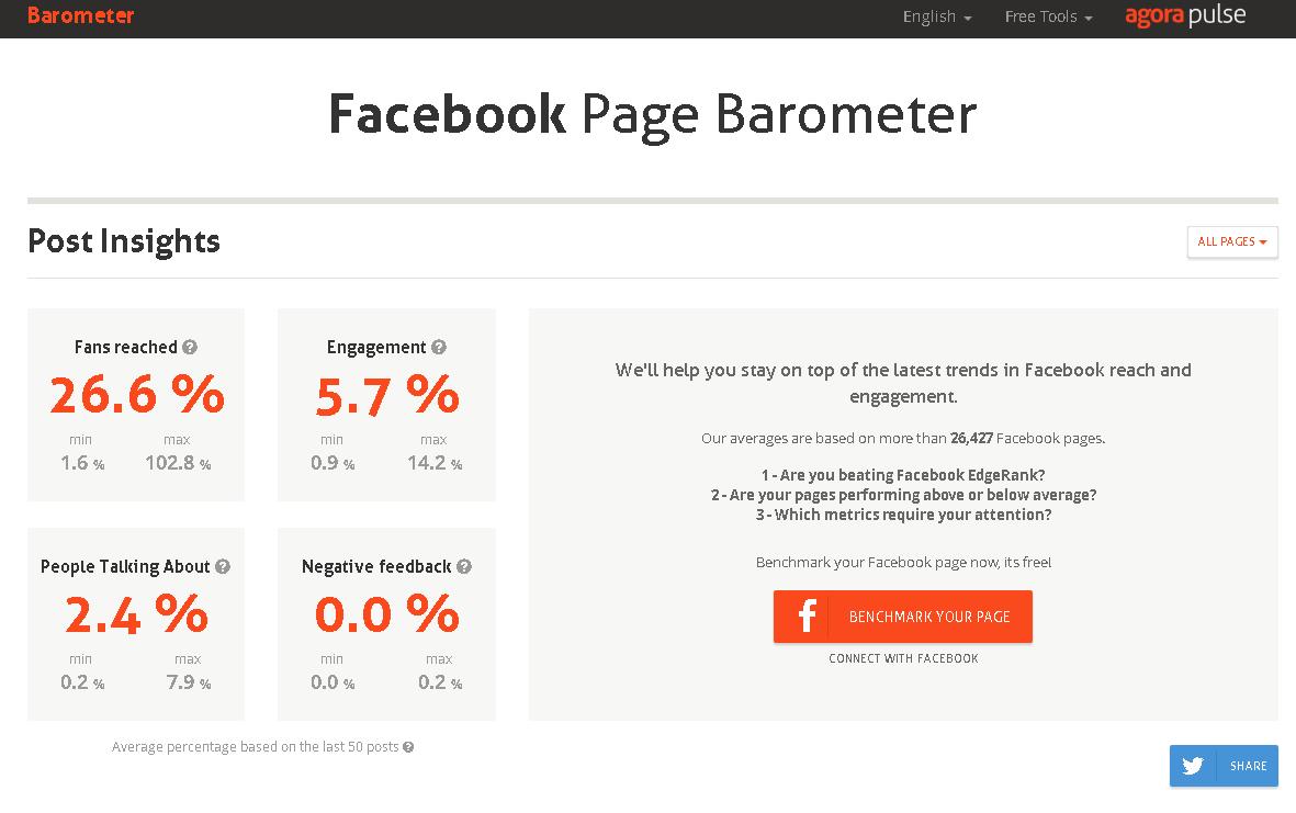 facebook page barometer