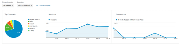 track site traffic for social media roi