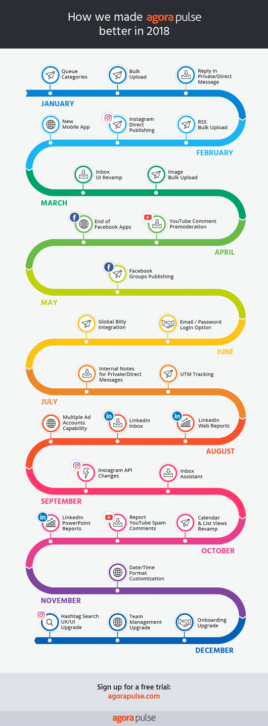 2018 features infographic