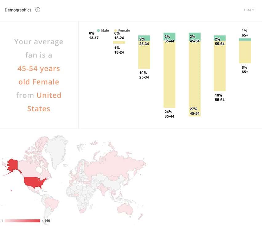 Track demographics instead of vanity metrics like followers