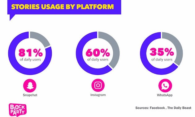 stories usage by platform