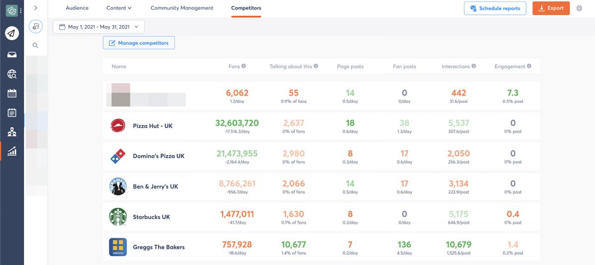 social media marketing competitor report