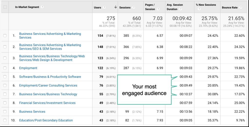 "Google Analytics Demographics and ""Interests"""