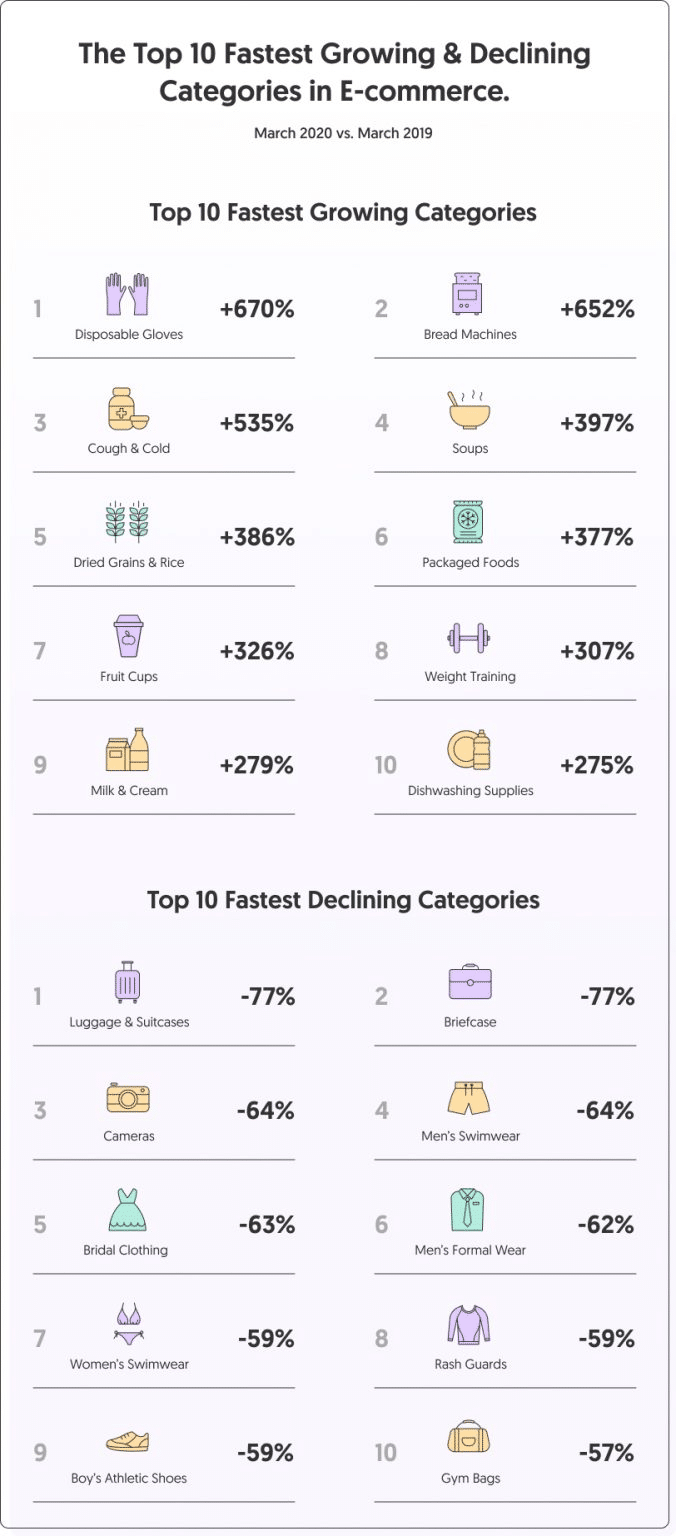 fastest growing and declining sectors