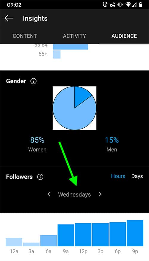 how to find user activity with Instagram Insights