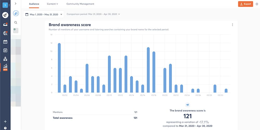 how data from social media reports helps you boost brand awareness