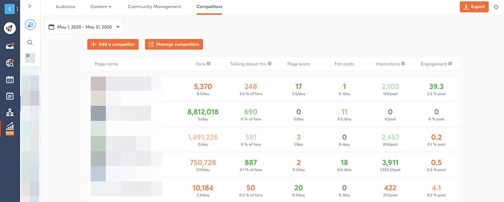 how data from social media reports helps you stay on top of the competition