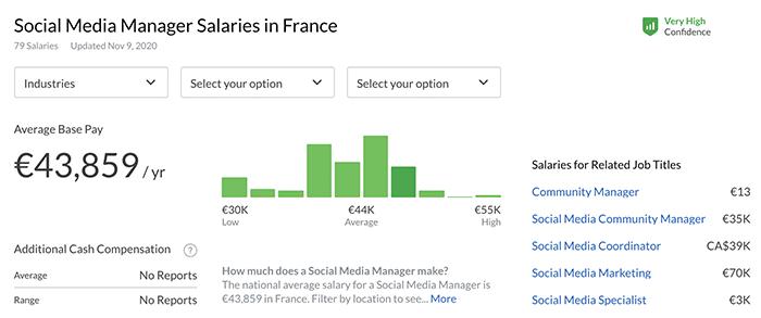 average social media manager salary France - Glassdoor