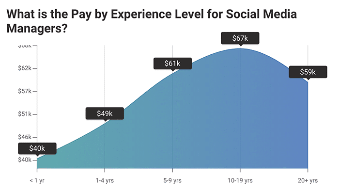 how experience affects social media manager salaries - PayScale