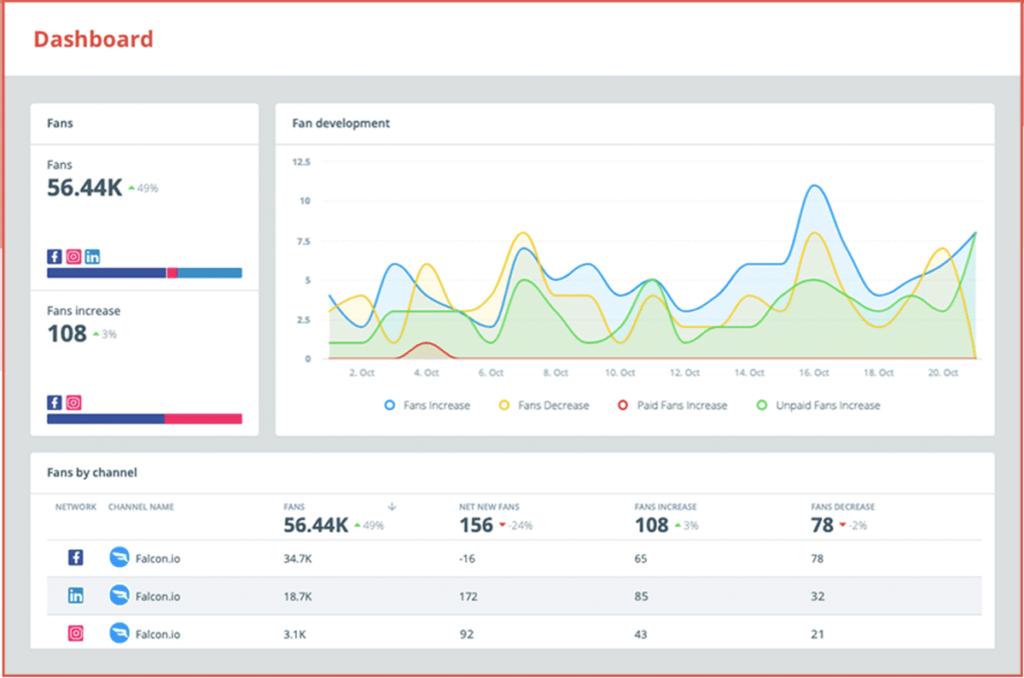 social media analytics tools - Falcon
