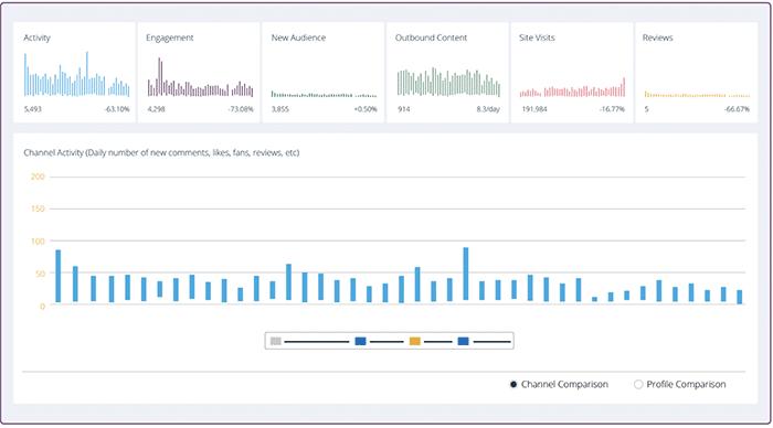 social media analytics tools - Fanbooster