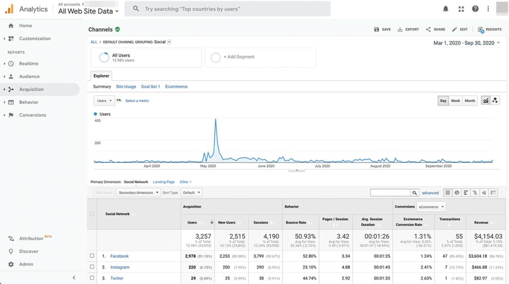 social media analytics tools - Google Analytics