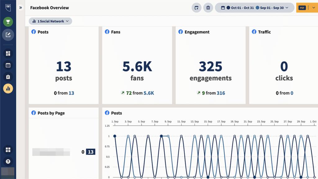 social media analytics tools - Hootsuite