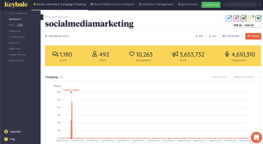 social media analytics tools - Keyhole