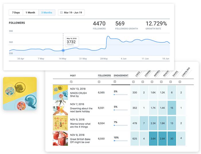 social media analytics tools - Later