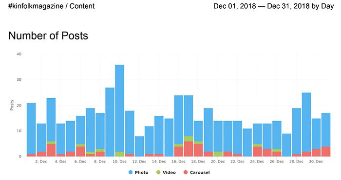 social media analytics tools - Minter
