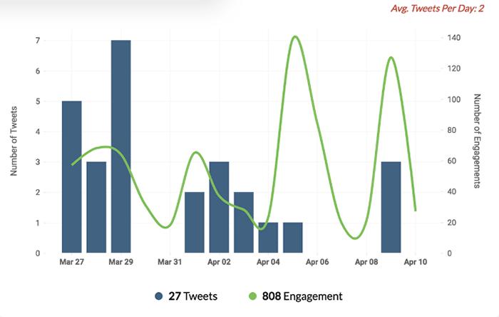 social media analytics tools - Zoho Social