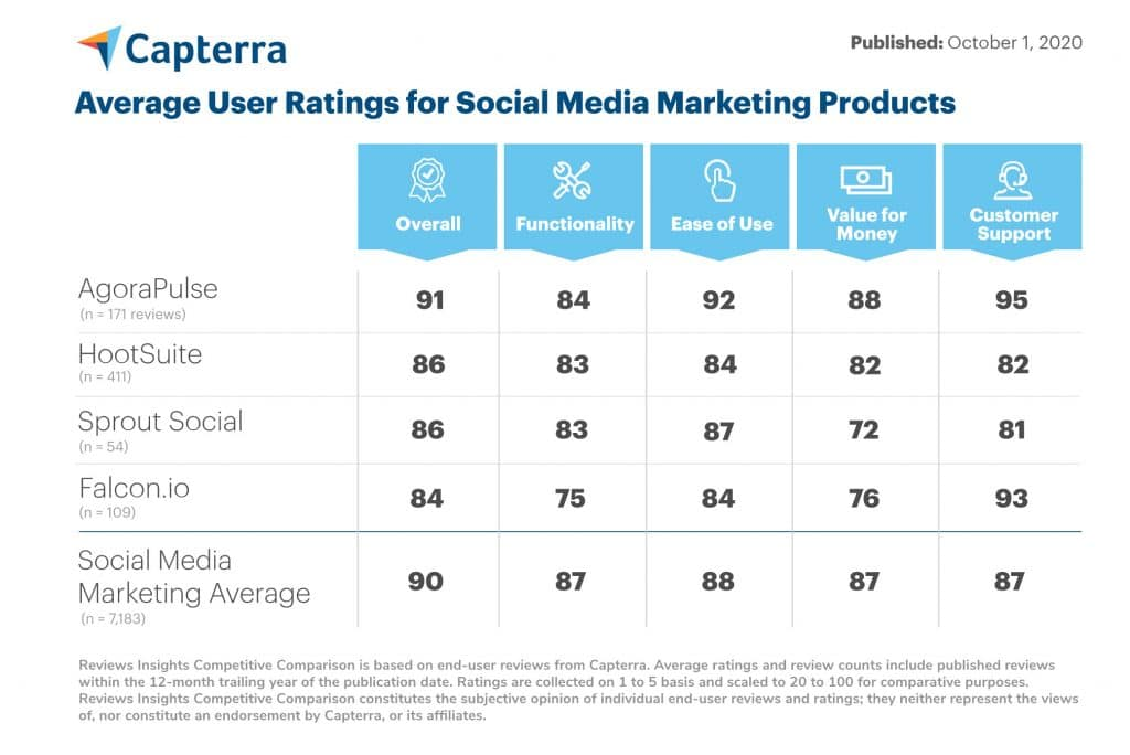 Capterra average user ratings for social media marketing products