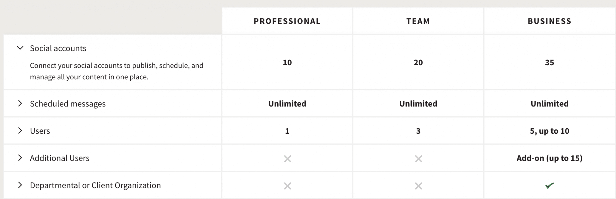 overall look at the differences in hootsuite pricing