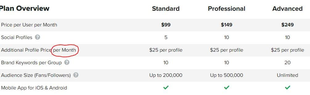 An additional profile on Sprout Social will cost you $25/profile per month.