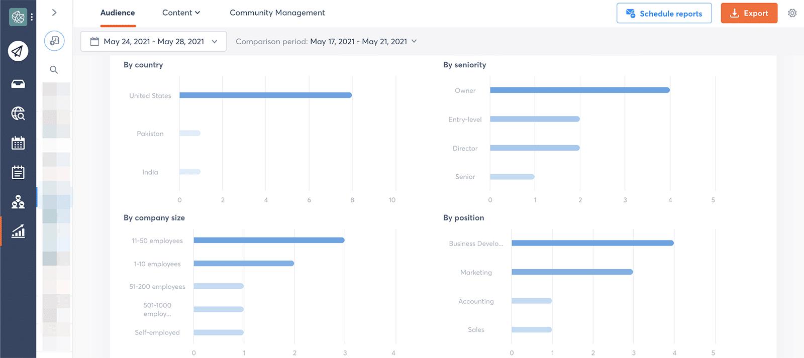 Agorapulse - LinkedIn audience demographics
