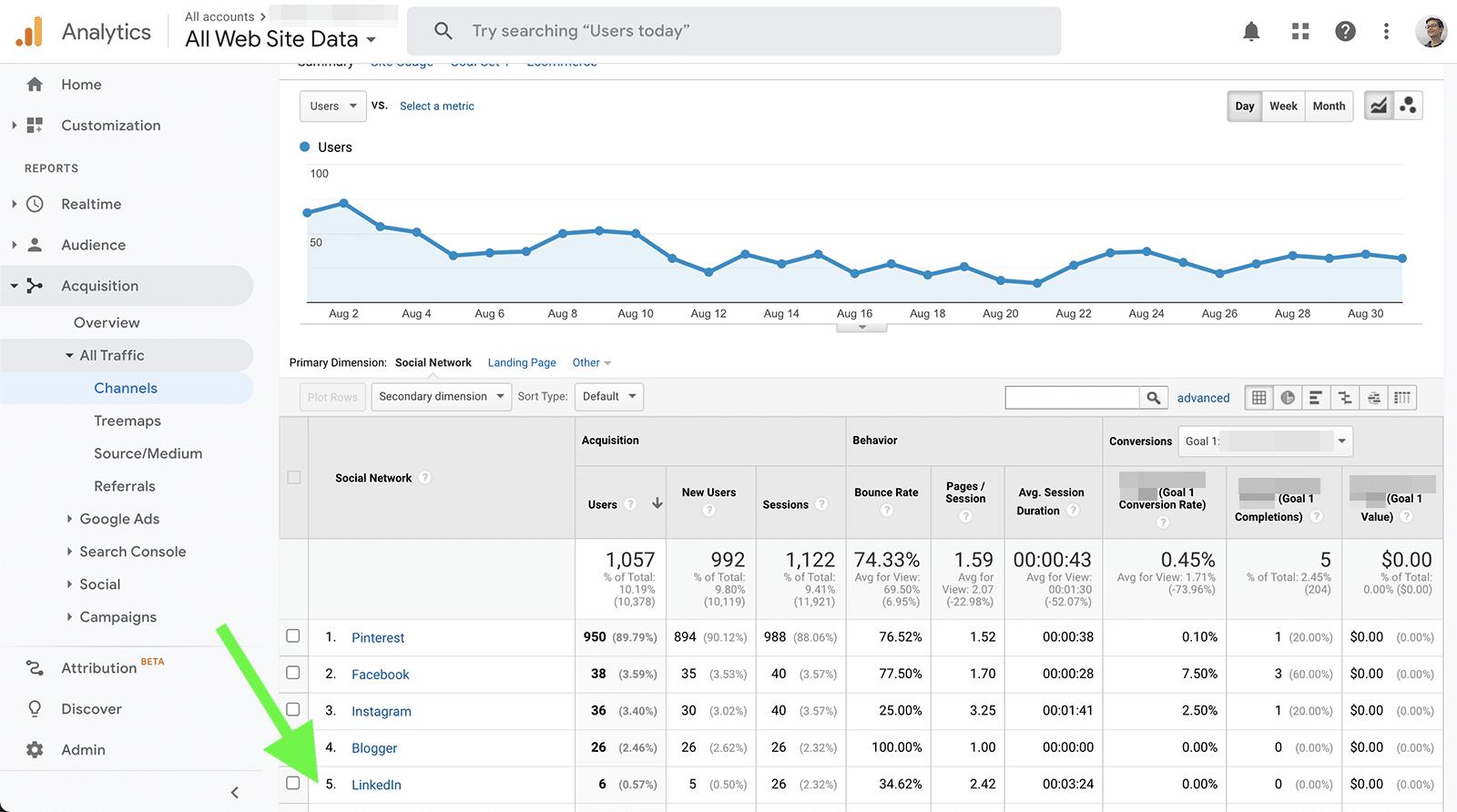 Google Analytics - LinkedIn traffic